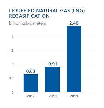 LNG-Regasification