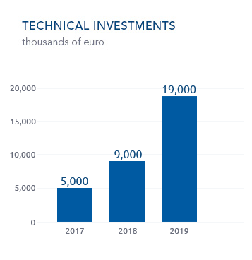 Technical Investments